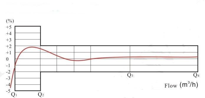 水平螺翼式水表流量误差曲线图