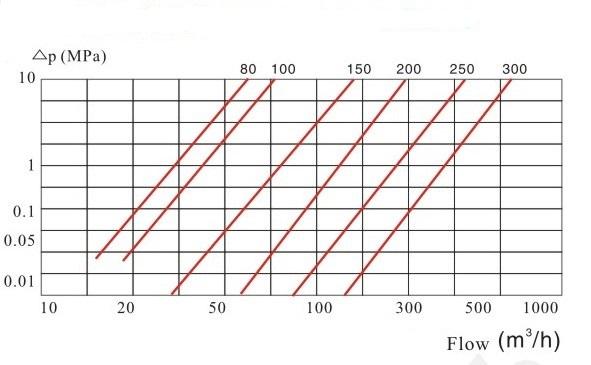 水平螺翼式水表压力损失曲线图