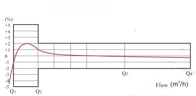旋翼单流干式水表流量误差曲线图