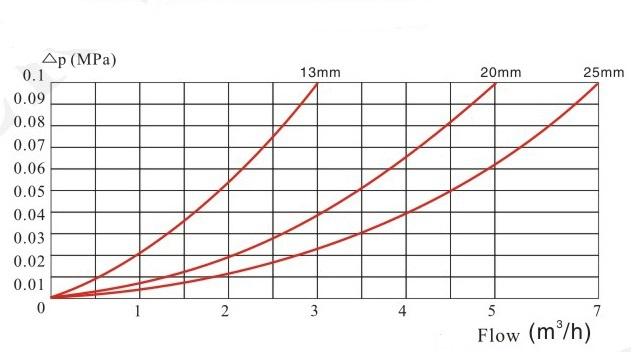 旋翼单流干式水表压力损失曲线图