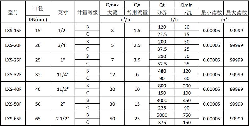 旋翼多流液封水表技术参数表ISO4064:2003(老标准)