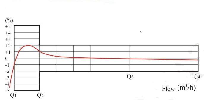 旋翼多流液封水表流量误差曲线图