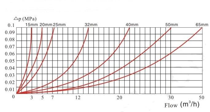 旋翼多流液封水表压力损失曲线图