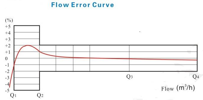 立式容积式水表流量误差曲线图