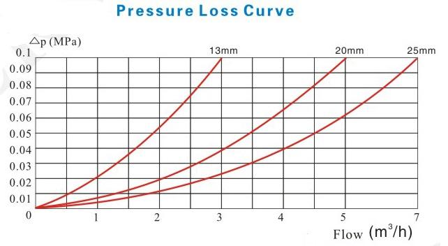 立式容积式水表压力损失曲线图
