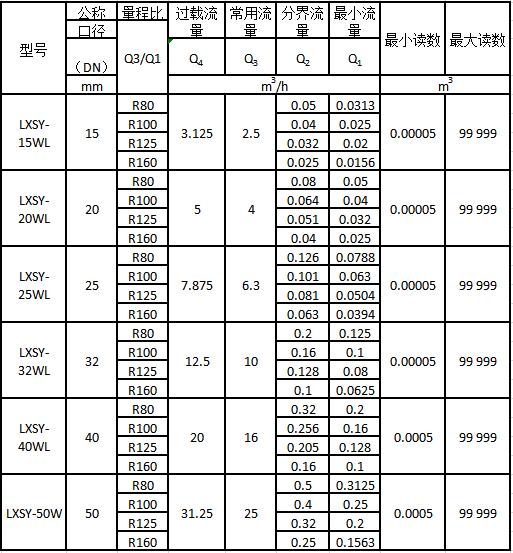 Lora无线远传水表流量技术参数表