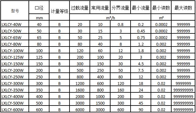NB-IoT无线远传水表流量技术参数2