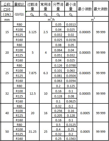 无线远传阀控水表流量技术参数表1