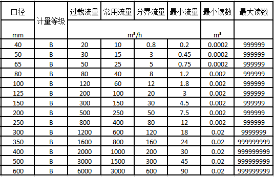 无线远传阀控水表流量技术参数表2