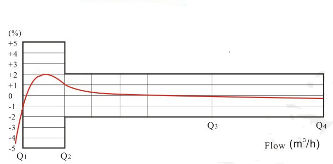 无线远传阀控水表流量误差曲线图