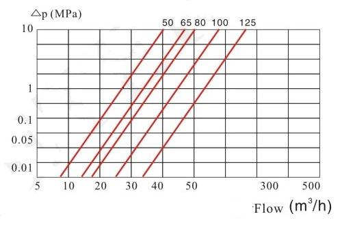 无线远传阀控水表压力损失曲线图2