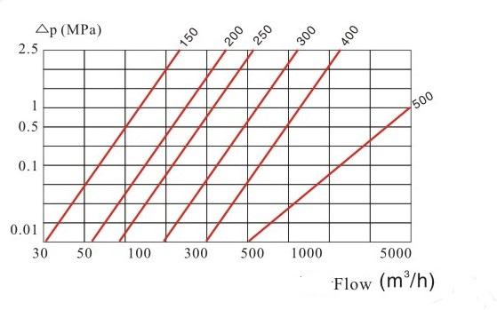 无线远传阀控水表压力损失曲线图3