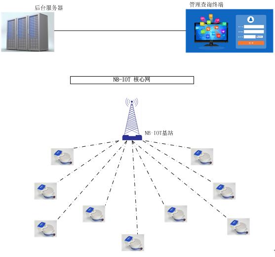 NBIoT无磁无线远传水表全自动组网拓扑图