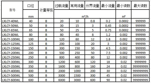 大口径无线远传水表流量技术参数表