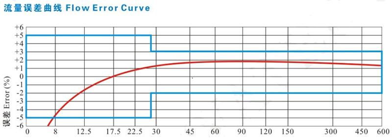 直饮水水表流量误差曲线图