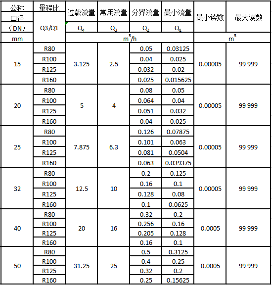 智能预付费水表流量技术参数表